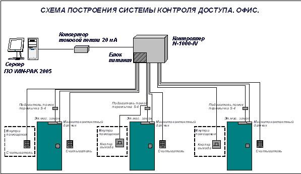 Схема построения системы контроля доступа.  Проходная.
